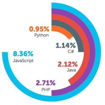 Why JavaScript Tops Among Complex Web Development Languages?