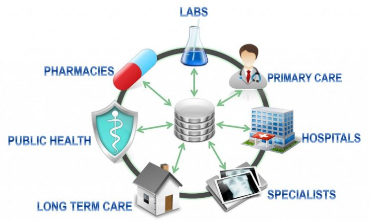 healthcare interoperability