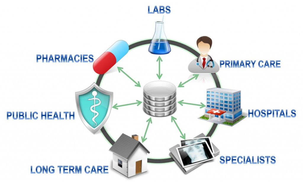 An Overview On Health Care Interoperability