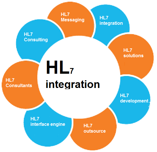 What Is A HL7 Interface Engine And Its Role In Healthcare Industry?