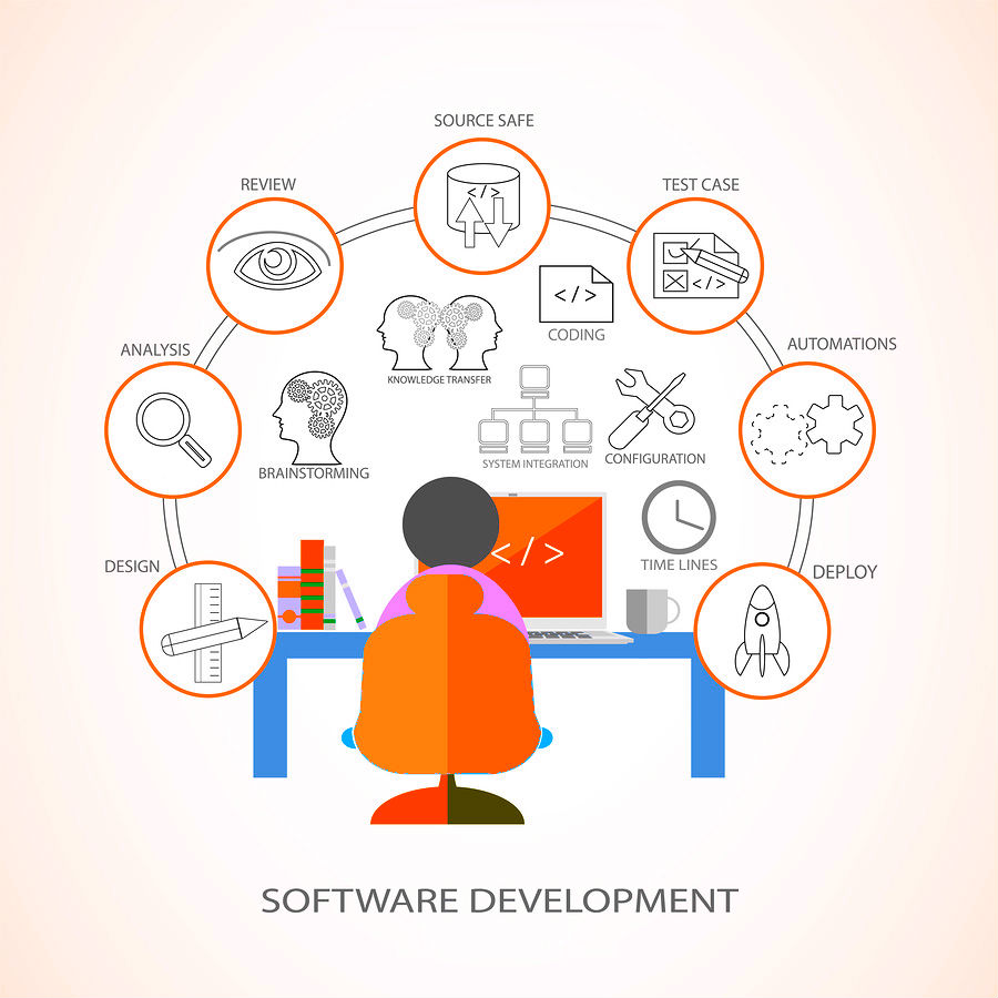 "the growth of the indian software industry India's $150 billion outsourcing industry stares  non-linear initiatives such as software platforms to reignite growth  ""indian companies need to build."