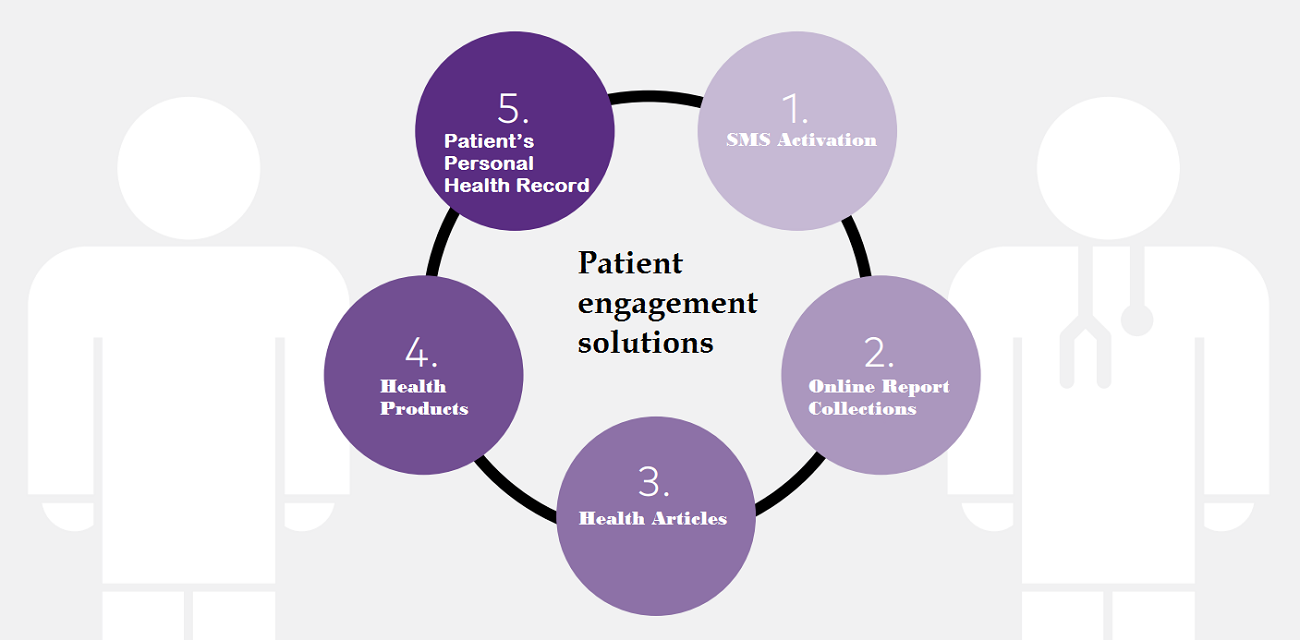 Patient Engagement Solutions – Solving Problems Worldwide