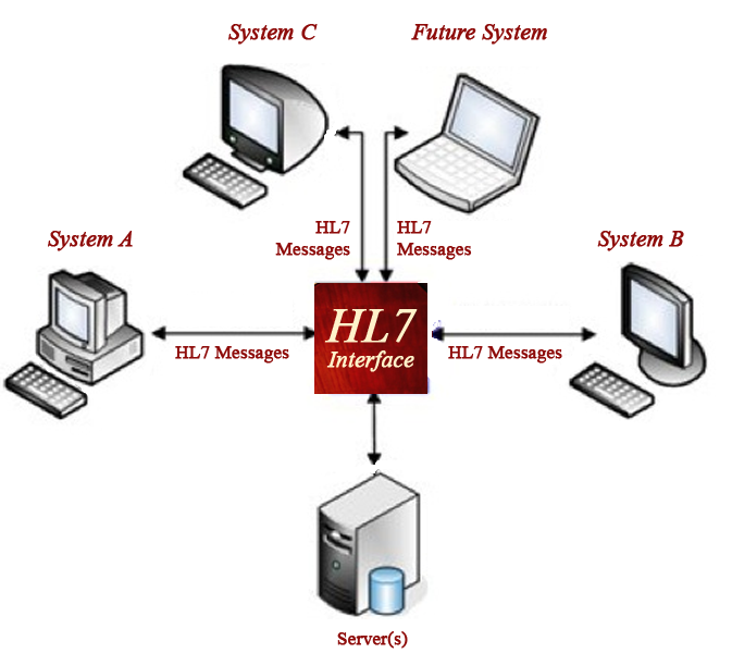 An Introduction to HL7 Messages