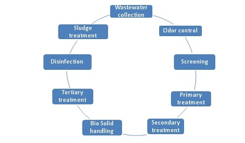 waste water treatment plants india