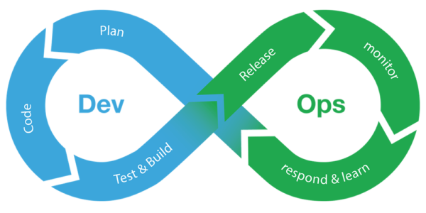 Is DevOps a cost-effective technique as per the stakeholders?